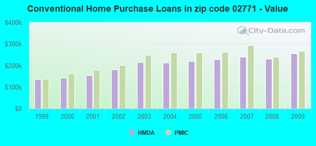 Conventional Home Purchase Loans in zip code 02771 - Value