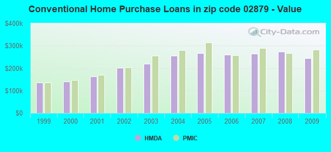Conventional Home Purchase Loans in zip code 02879 - Value