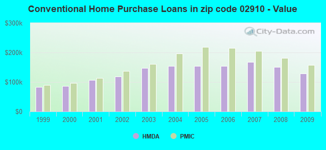 Conventional Home Purchase Loans in zip code 02910 - Value