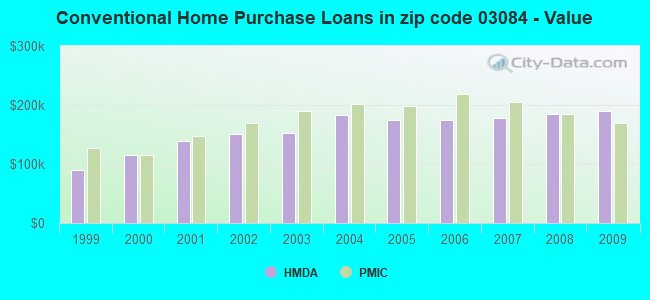 Conventional Home Purchase Loans in zip code 03084 - Value