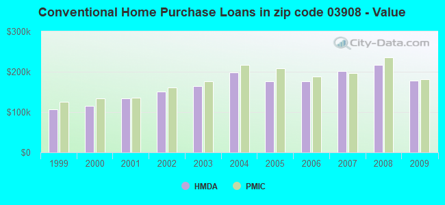 Conventional Home Purchase Loans in zip code 03908 - Value
