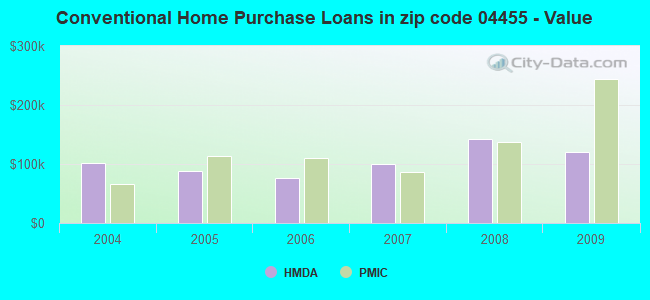 Conventional Home Purchase Loans in zip code 04455 - Value