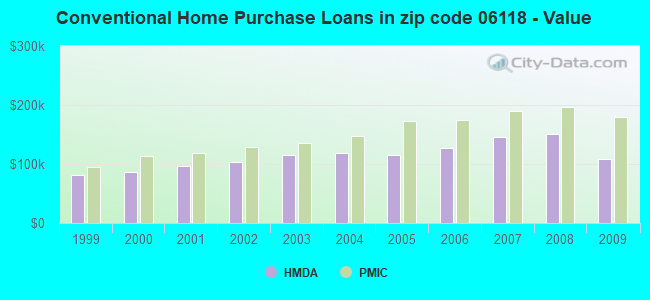 Conventional Home Purchase Loans in zip code 06118 - Value