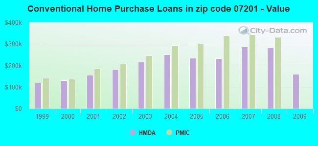 Conventional Home Purchase Loans in zip code 07201 - Value
