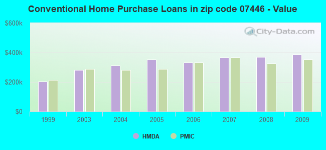 Conventional Home Purchase Loans in zip code 07446 - Value