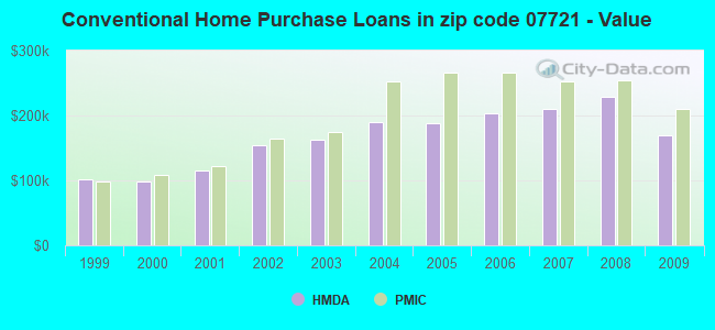 Conventional Home Purchase Loans in zip code 07721 - Value