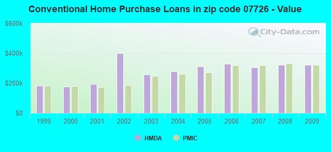 Conventional Home Purchase Loans in zip code 07726 - Value