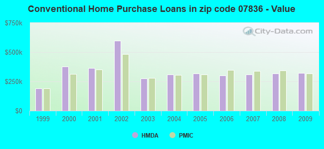 Conventional Home Purchase Loans in zip code 07836 - Value