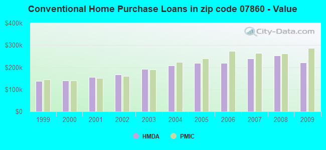 Conventional Home Purchase Loans in zip code 07860 - Value