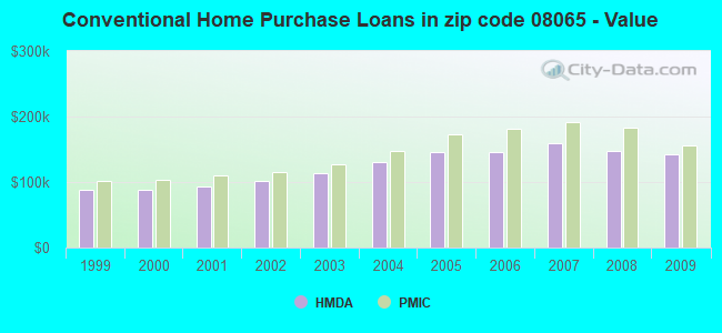 Conventional Home Purchase Loans in zip code 08065 - Value