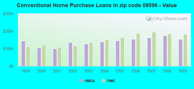 Conventional Home Purchase Loans in zip code 08096 - Value