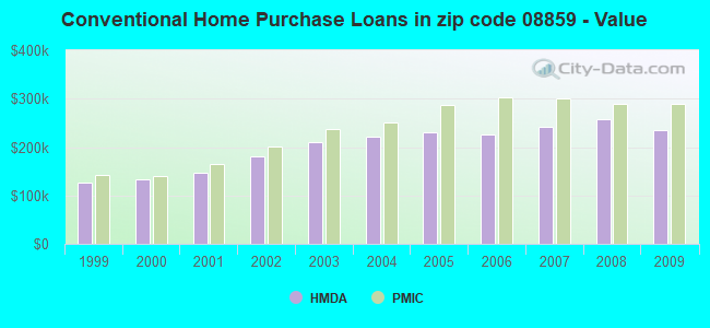 Conventional Home Purchase Loans in zip code 08859 - Value