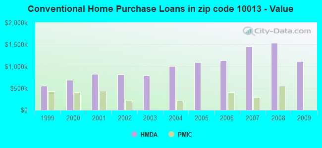 Conventional Home Purchase Loans in zip code 10013 - Value