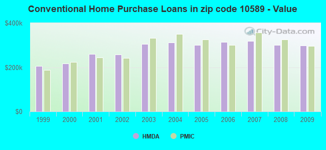 Conventional Home Purchase Loans in zip code 10589 - Value