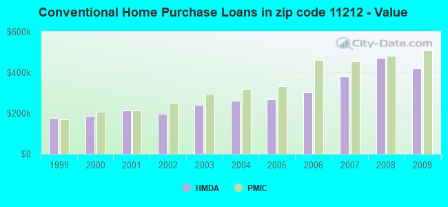 Conventional Home Purchase Loans in zip code 11212 - Value