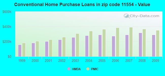 Conventional Home Purchase Loans in zip code 11554 - Value