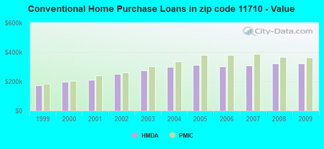Conventional Home Purchase Loans in zip code 11710 - Value