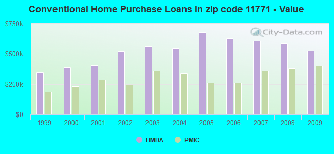 Conventional Home Purchase Loans in zip code 11771 - Value