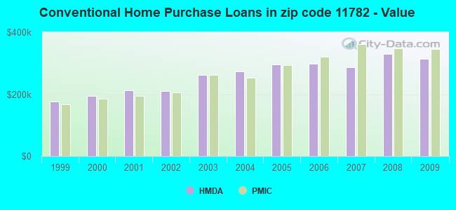 Conventional Home Purchase Loans in zip code 11782 - Value