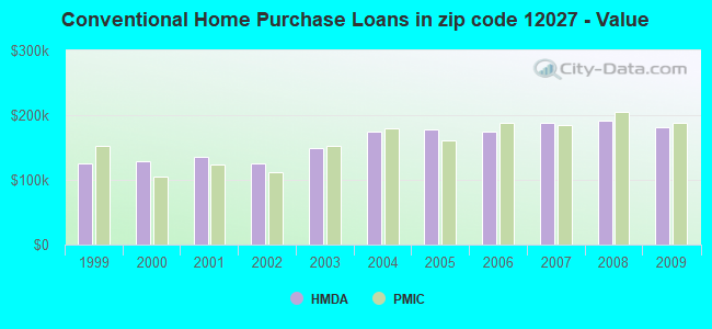Conventional Home Purchase Loans in zip code 12027 - Value