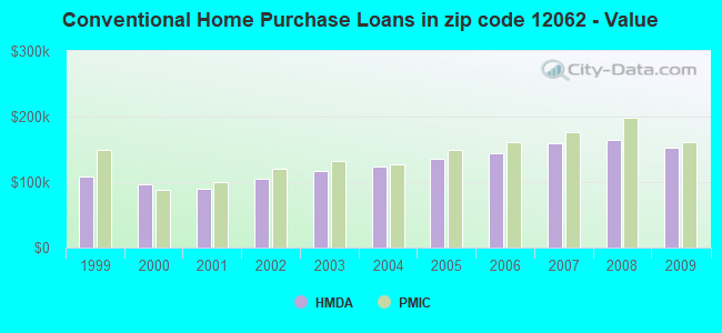 Conventional Home Purchase Loans in zip code 12062 - Value