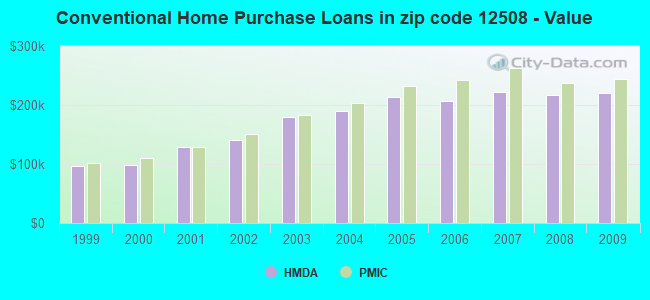 Conventional Home Purchase Loans in zip code 12508 - Value