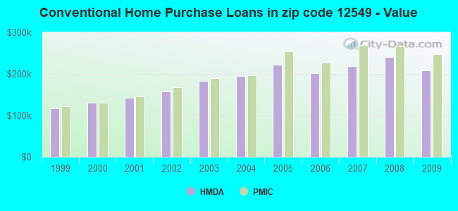Conventional Home Purchase Loans in zip code 12549 - Value