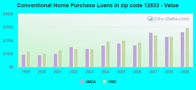 Conventional Home Purchase Loans in zip code 12833 - Value