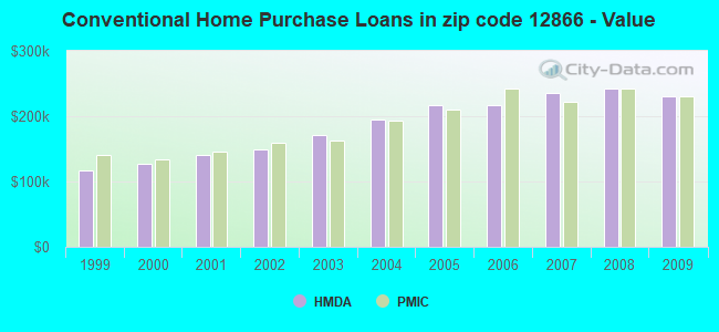 Conventional Home Purchase Loans in zip code 12866 - Value