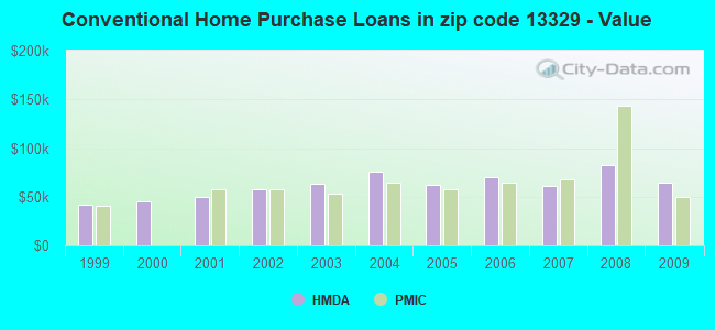 Conventional Home Purchase Loans in zip code 13329 - Value