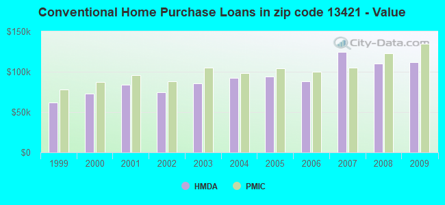 Conventional Home Purchase Loans in zip code 13421 - Value