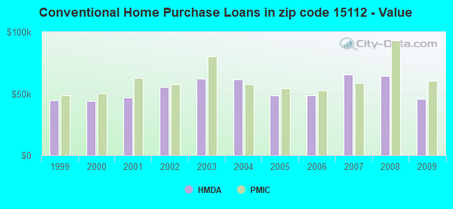 Conventional Home Purchase Loans in zip code 15112 - Value