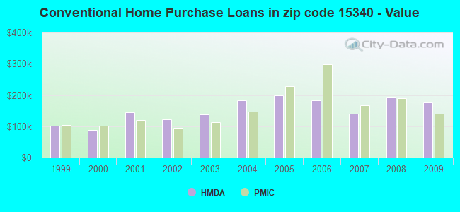 Conventional Home Purchase Loans in zip code 15340 - Value