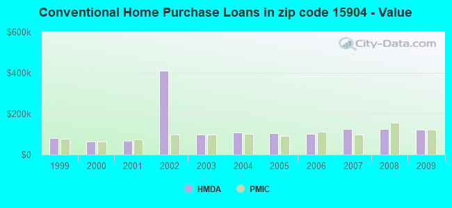 Conventional Home Purchase Loans in zip code 15904 - Value