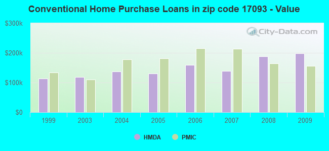 Conventional Home Purchase Loans in zip code 17093 - Value