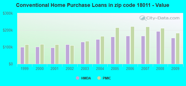 Conventional Home Purchase Loans in zip code 18011 - Value