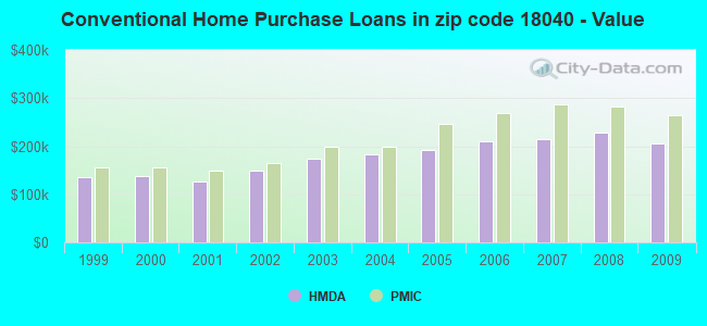 Conventional Home Purchase Loans in zip code 18040 - Value