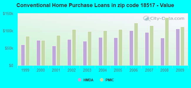 Conventional Home Purchase Loans in zip code 18517 - Value