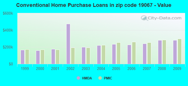 Conventional Home Purchase Loans in zip code 19067 - Value
