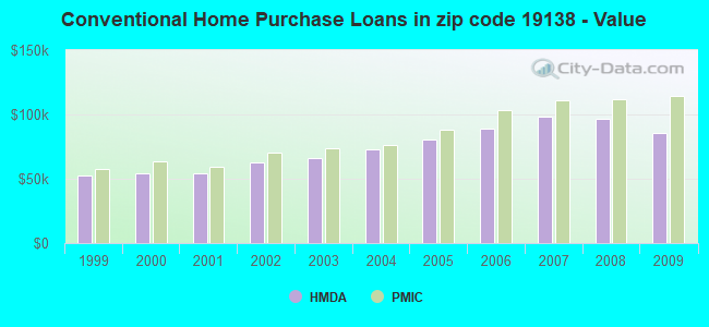 Conventional Home Purchase Loans in zip code 19138 - Value