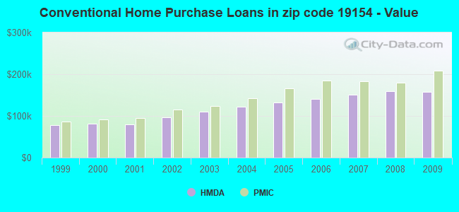 Conventional Home Purchase Loans in zip code 19154 - Value