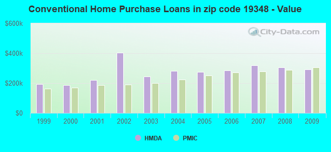Conventional Home Purchase Loans in zip code 19348 - Value