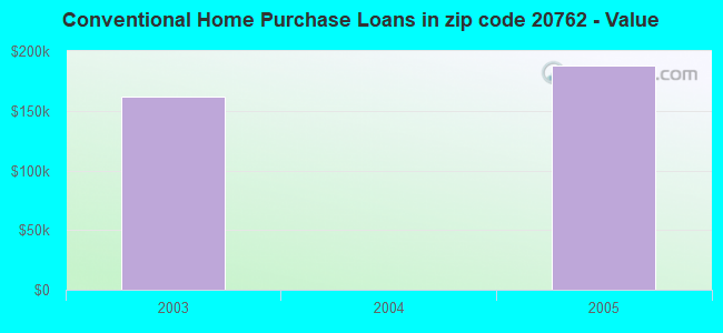 Conventional Home Purchase Loans in zip code 20762 - Value