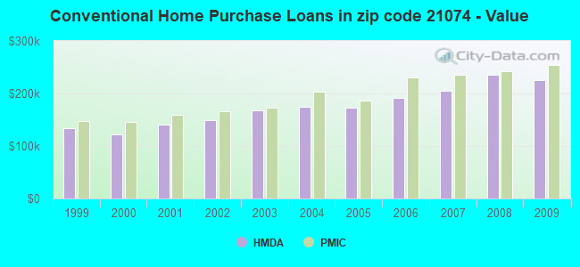Conventional Home Purchase Loans in zip code 21074 - Value