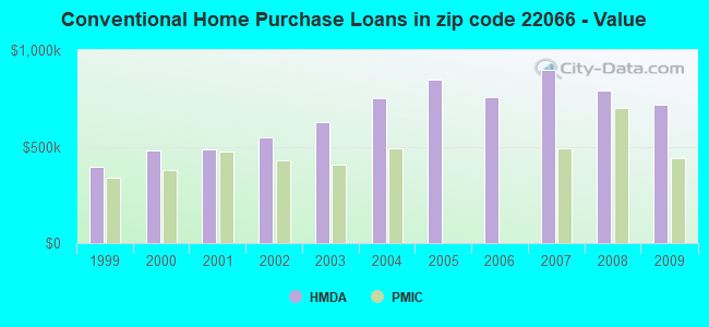 Conventional Home Purchase Loans in zip code 22066 - Value