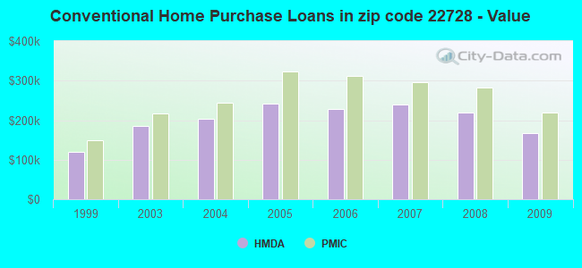 Conventional Home Purchase Loans in zip code 22728 - Value