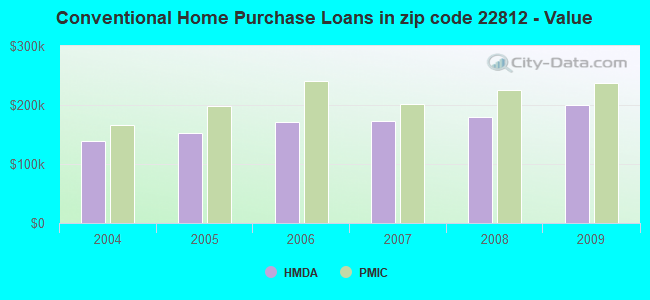 Conventional Home Purchase Loans in zip code 22812 - Value