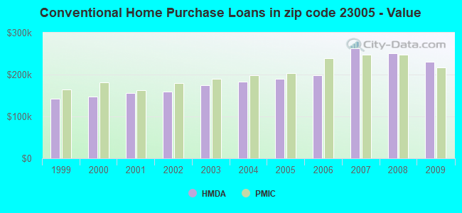 Conventional Home Purchase Loans in zip code 23005 - Value