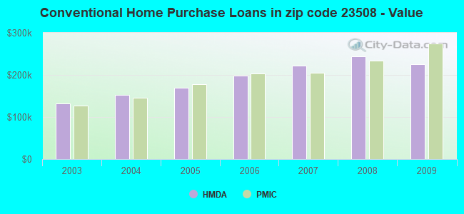 Conventional Home Purchase Loans in zip code 23508 - Value