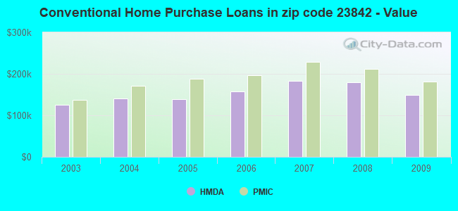 Conventional Home Purchase Loans in zip code 23842 - Value